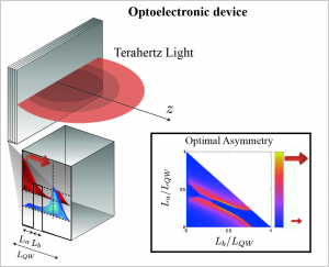 Optoelectronic device formed of multiple quantum wells