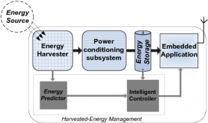 Energy harvesting with harvested-energy management functions